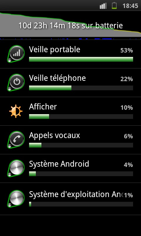 Galaxy S, 11j sur batterie